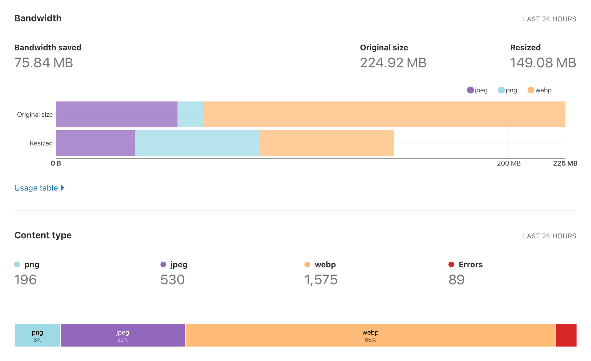 Image resizing analytics in the Cloudflare dashboard.