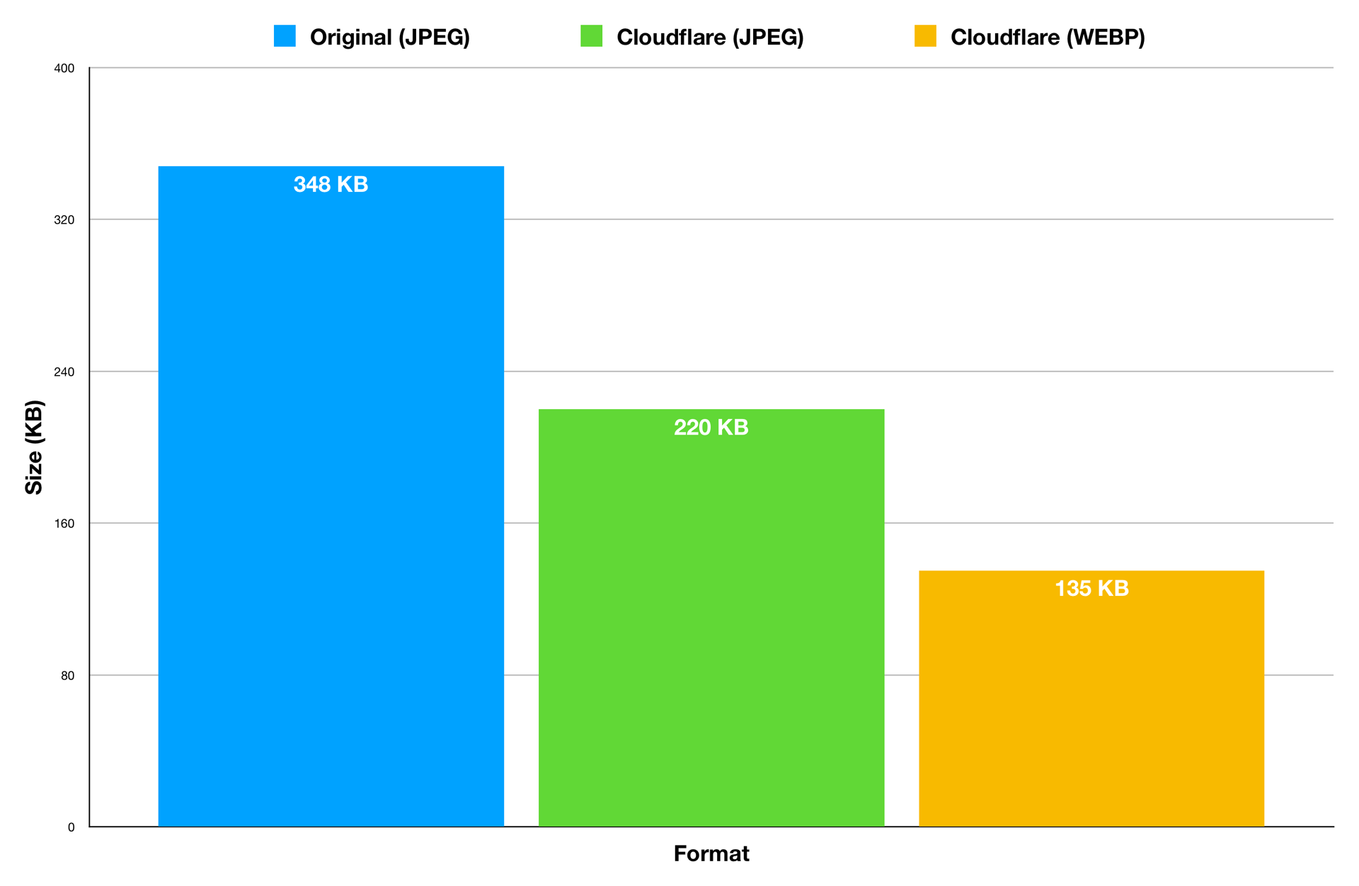 A comparison chart showing the performance benefits of Cloudflare image resizing.